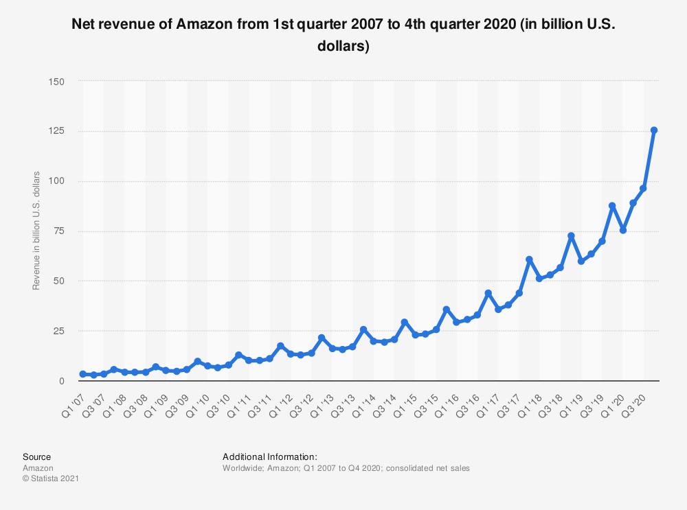 الشراء من امزون Amazon كاش 2